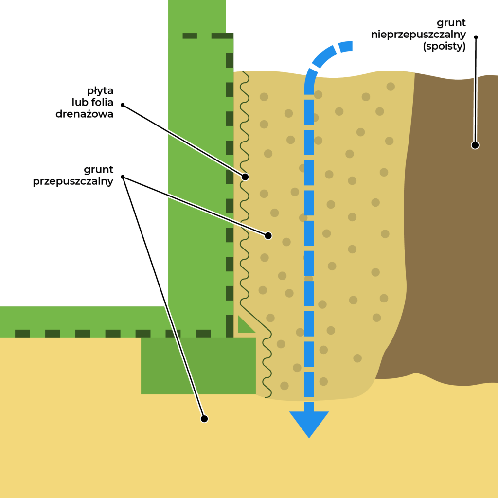 hydroizolacja-fundamentow